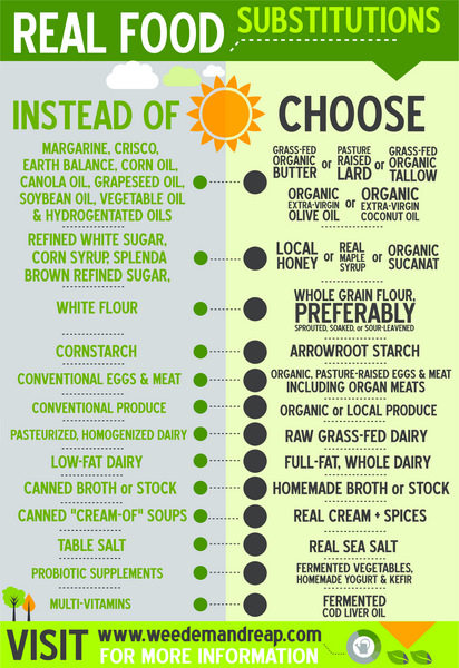 A photo of a real food basics substitutions chart
